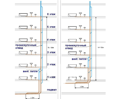 parallelnaya-ventilyacia-kanalizacii-mnogoetazhnogo-doma.jpg