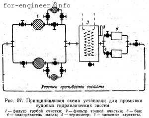 Ochistka_gidravlicheskih_sistem1-300x238.jpg